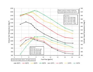Figure 1: XP-O-360 Mixture Sweep EGT and CHT