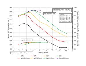 Figure 2: XP-O-360 Mixture Sweep EGT and Estimated Power